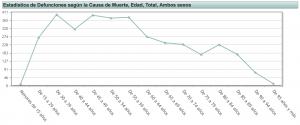 Gráfico suicidios por edades. Salud mental.