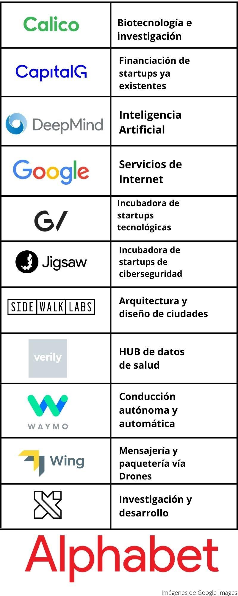 empresas de alphabet y google